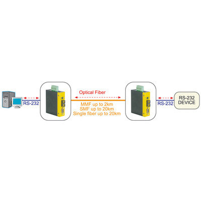 ROLINE Industrial Converter RS232 - Multimode Optical Fiber, ST Media converter