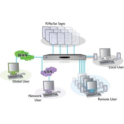 ADDER View CATxIP 4000 AVX4016IP Multi-Platform KVMA Switch - 4 Local (1 IP) Users 16 Computers KVM switch