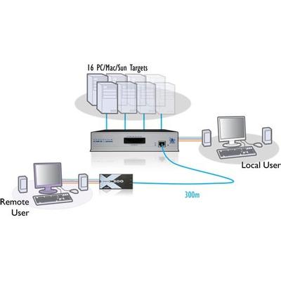 ADDER View CATxIP 1000 AVX1016IP Multi-Platform KVMA Switch - 1 Local/Remote User 16 Computers KVM switch