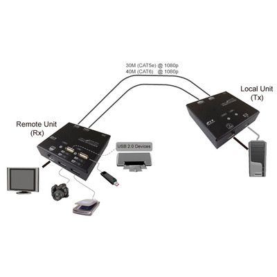 Value KVM Extender over Cat.6, HDMI, 4x USB 60 m AV extender