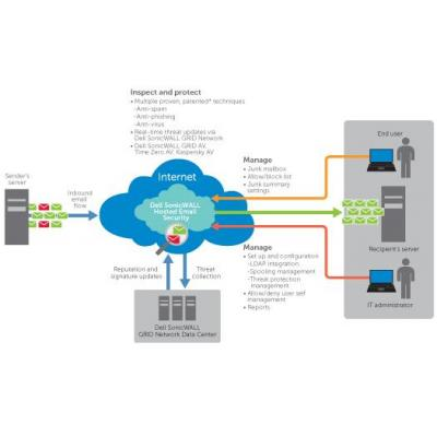 Dell software: SonicWALL Hosted Email Security, 100u, 3y