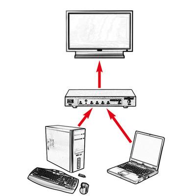 ROLINE HDMI/DisplayPort Switch, 2-way Video switch