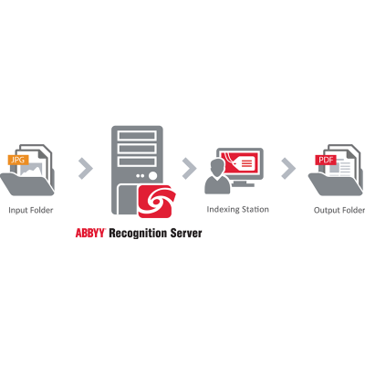 Abbyy product: Recognition Server 4 Professional Server