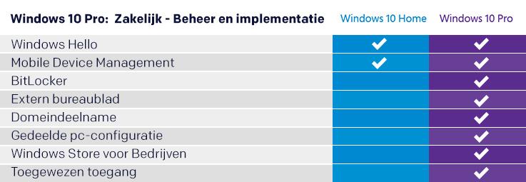 Vergelijk Windows 10-edities en -versies van Windows Home en Pro