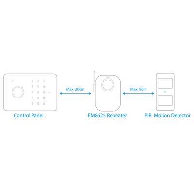 Eminent EM8625 beveiligingsapparaat componenten
