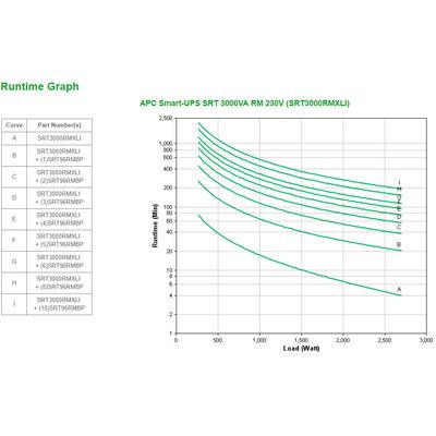 APC SRT3000RMXLI UPS