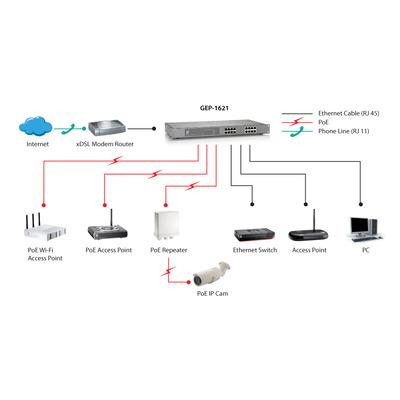 LevelOne GEP-1621 netwerk-switches