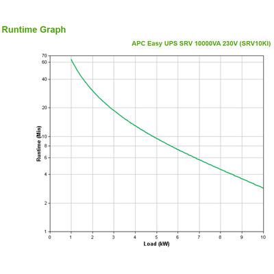 APC SRV10KI UPS