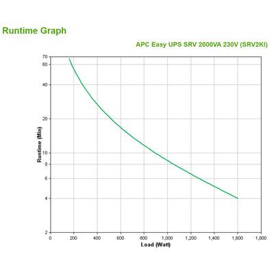 APC SRV2KI UPS