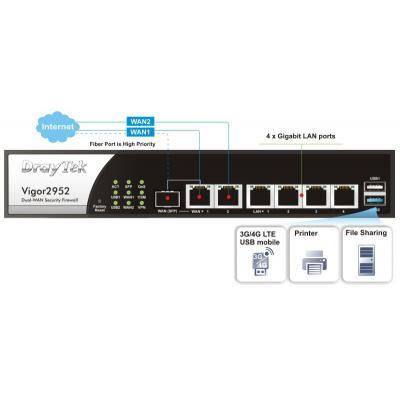 Draytek V2952n wireless router