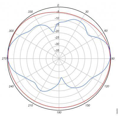 Cisco AIR-ANT2440NV-R= antenne