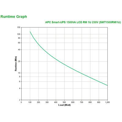 APC SMT1500RMI1U UPS