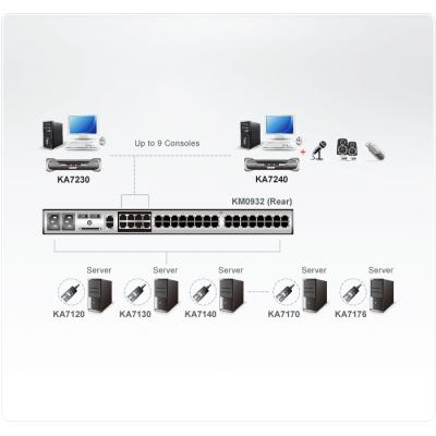 Aten DCP2962 console extender