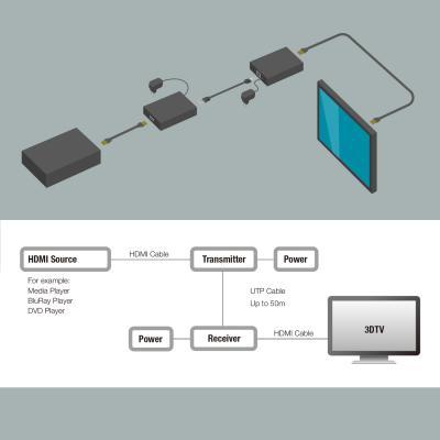 Eminent AB7817 AV extender