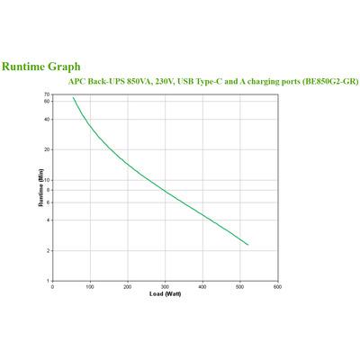 APC BE850G2-GR UPS